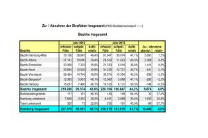Quelle: Kriminalitätsstatistik Hamburg 2013