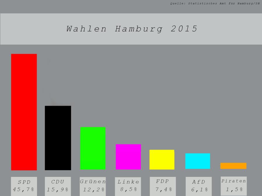 Bürgerschaftswahl 2015: Ergebnis der vereinfachten Auszählung der voraussichtlichen Sitzverteilung. Infografik: Niklas Heiden