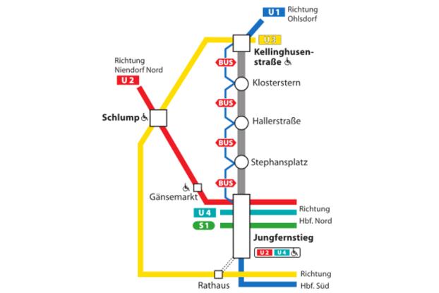 Die U1 wird vom 16. Juli bis 26. August zwischen drei Haltestellen gesperrt. Bild: Hochbahn