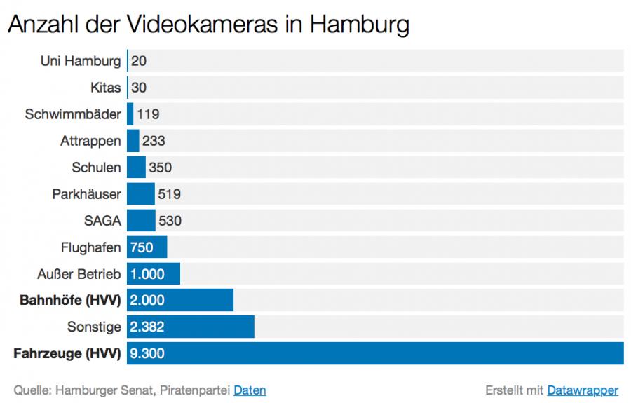 Anzahl der Videokameras in Hamburg