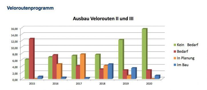 Statistik zum Ausbau der Velorouten. Quelle: Bezirksamt Eimsbüttel