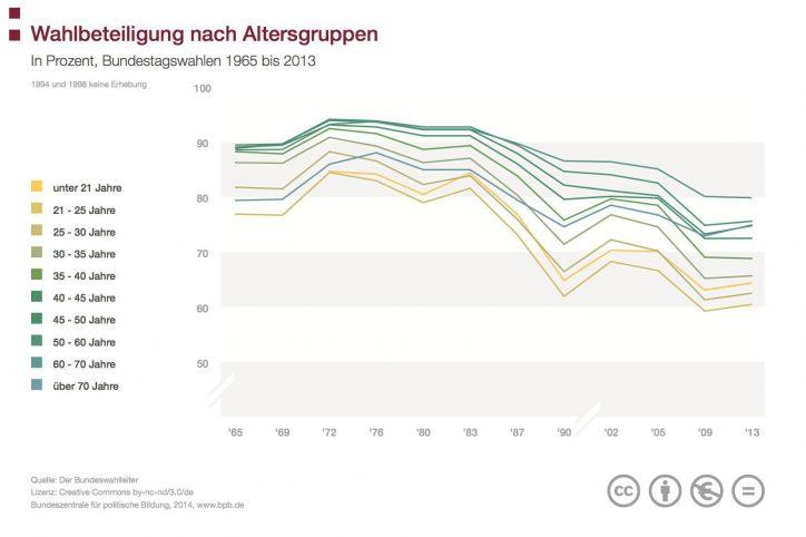 Die Wahlbeteiligung bei Bundestagswahlen nach Altersgruppen. Grafik: bpb