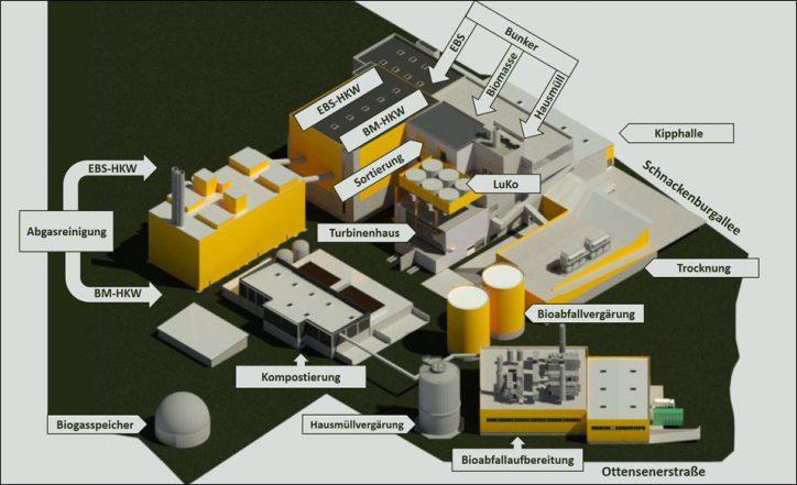Wärmekraftwerk Stellinger Moor Grafik. Foto: Stadtreinigung Hamburg