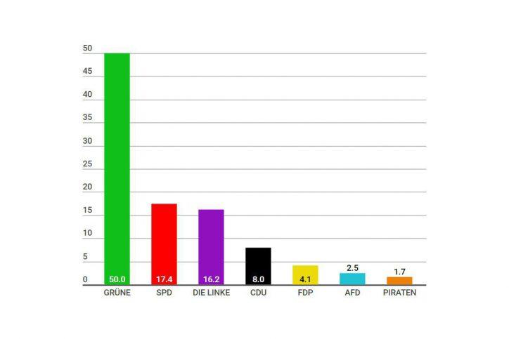 Die Grünen erreichen 50 Prozent im Stadtteil Eimsbüttel. Foto: Screenshot Infogram