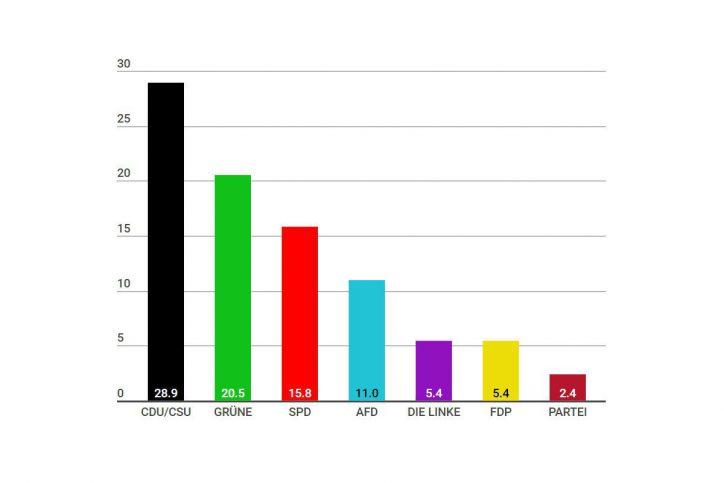Die meisten Stimmen bei der Europawahl in Deutschland erhielt die Union. Die Grünen konnten ihren Stimmanteil verdoppeln. Foto: Screenshot Infogramm