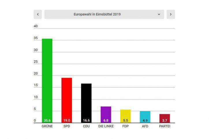 In Eimsbüttel gingen die Grünen als klare Sieger hervor. Foto: Screenshot Infogram