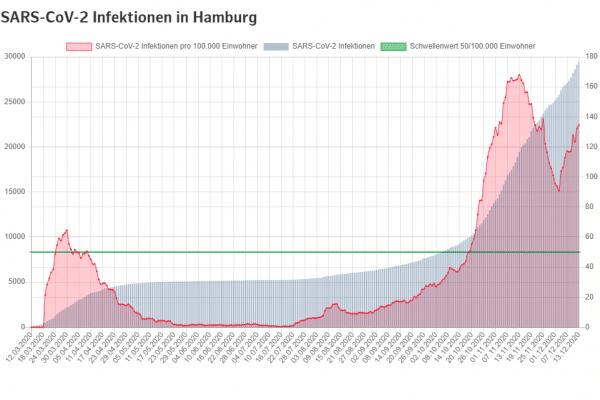 Sieben Tage Inzidenz Corona Hamburg