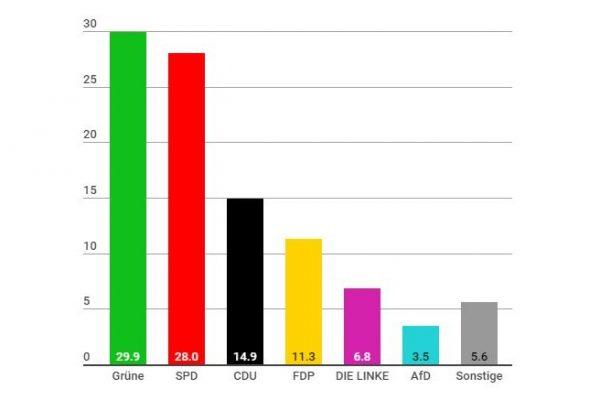 Bundestagswahl 2021: So hat Eimsbüttel gewählt. Quelle: Statistikamt Nord